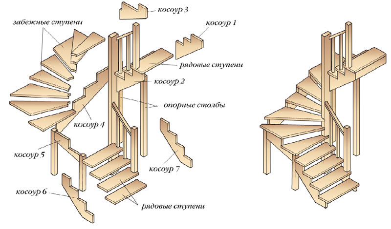 При выборе типа лестницы нужно