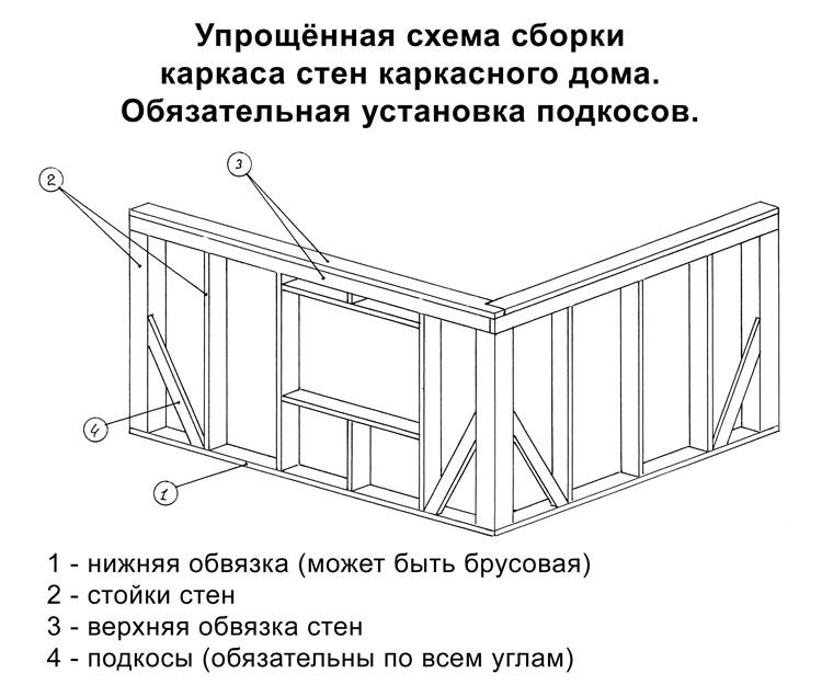 проекты каркасных домов у
