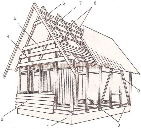 каркасный дом чертеж схема